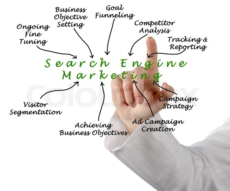Stock image of 'Diagram of search engine marketing'