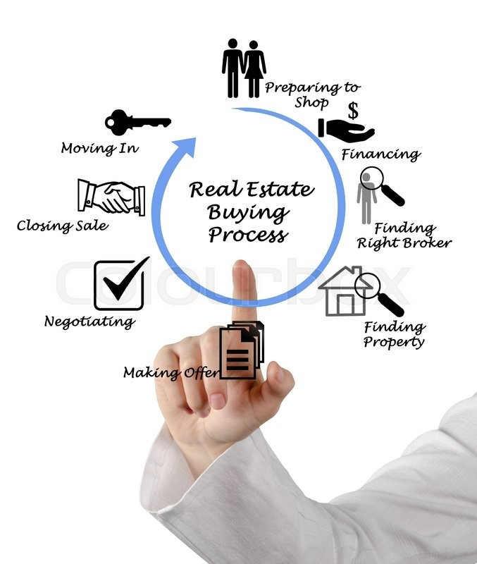Stock image of 'Real Estate Buying Process'