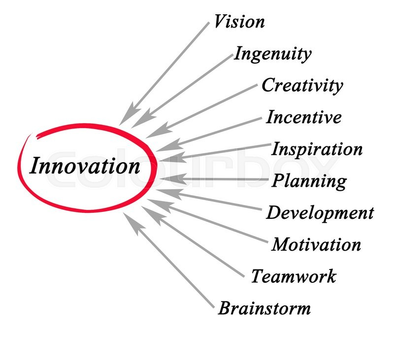 Stock image of 'Diagram of innovation\'