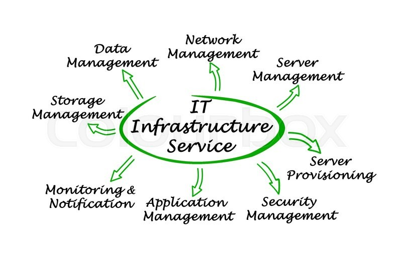 Stock image of 'Diagram of IT Infrastructure Service\'
