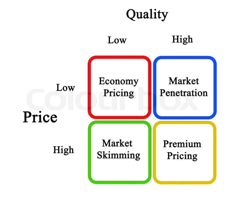 Stock image of 'Diagram of Pricing Strategies'