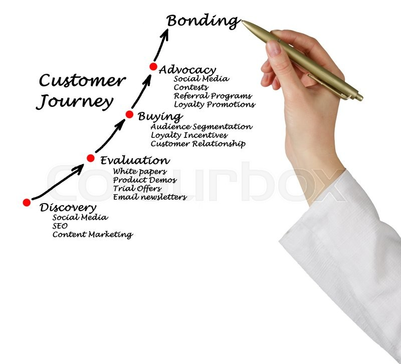 Stock image of 'Diagram of Customer journey'