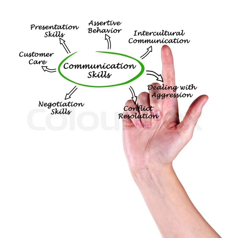 Stock image of 'Diagram of Communication Skills'