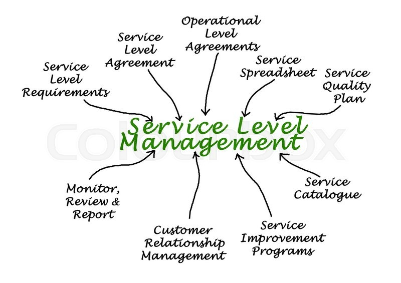 Stock image of 'Diagram of Service Level Management'