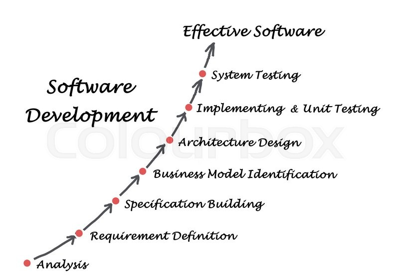 Stock image of 'Diagram of Software Development process\'