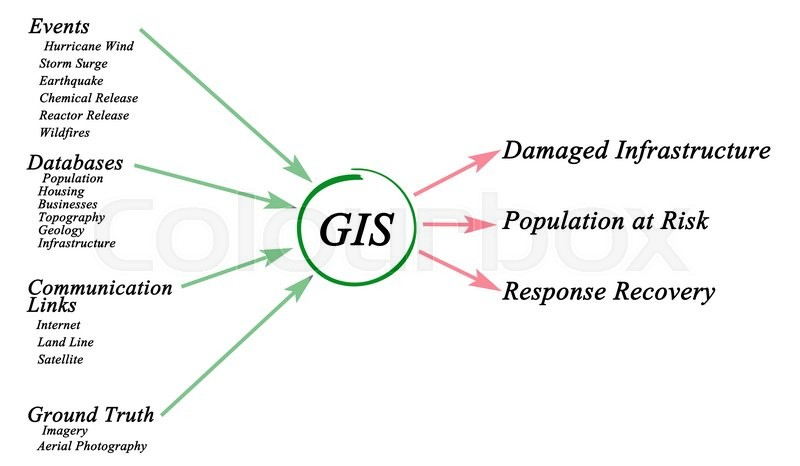 Stock image of 'Use of GIS'