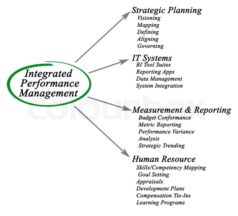 Stock image of 'Diagram of Integrated Performance Management'