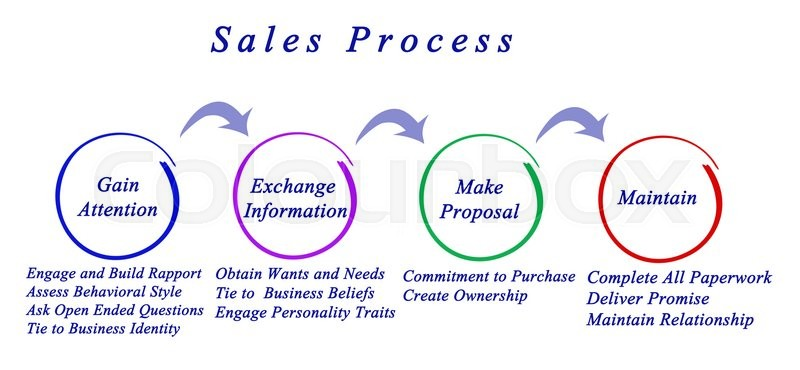 Stock image of 'Diagram of sales process'