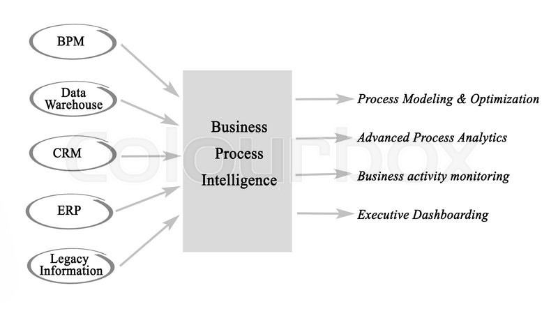 Stock image of 'Diagram of Business Process Intelligence'