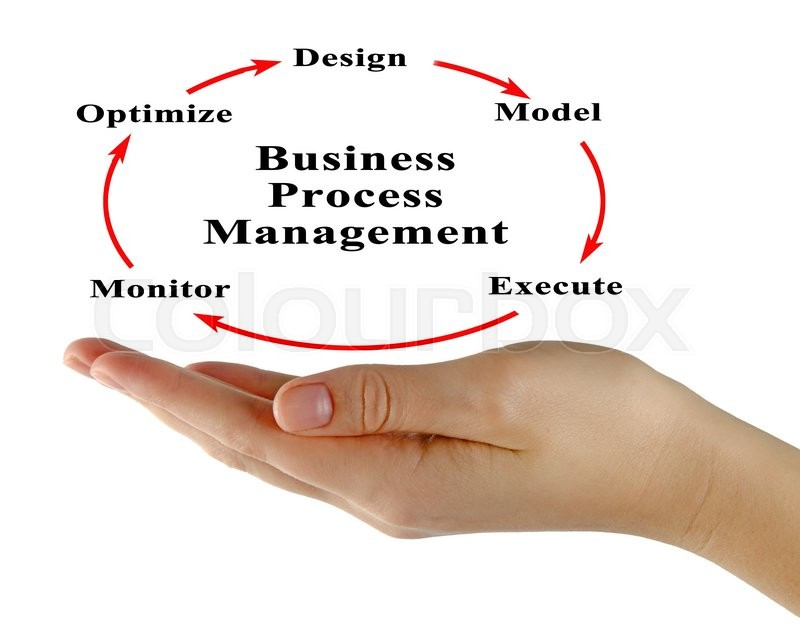 Stock image of 'Diagram of Business Process Management  '