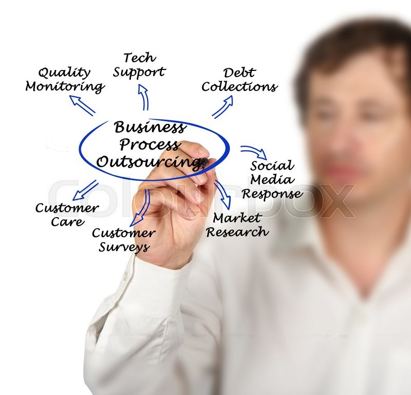 Stock image of 'Diagram of Business Process Outsourcing'