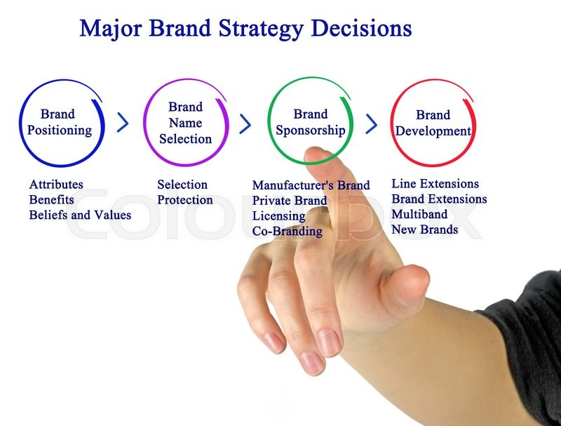 Stock image of 'Major Brand Strategy Decisions	'