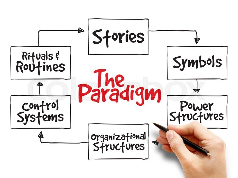 Cultural Web Paradigm  Strategy Mind Map  Business Concept