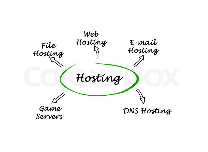 Stock image of 'Diagram of hosting'