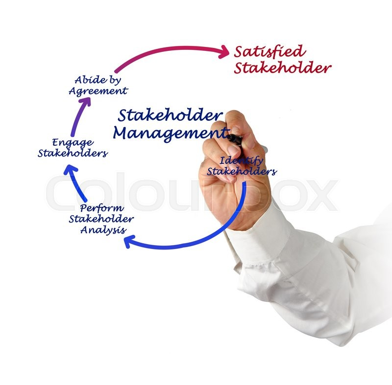 Stock image of 'Diagram of Stakeholder Management'