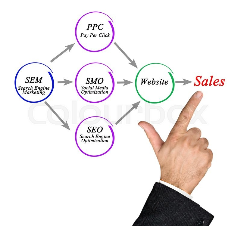 How e-business works, stock photo