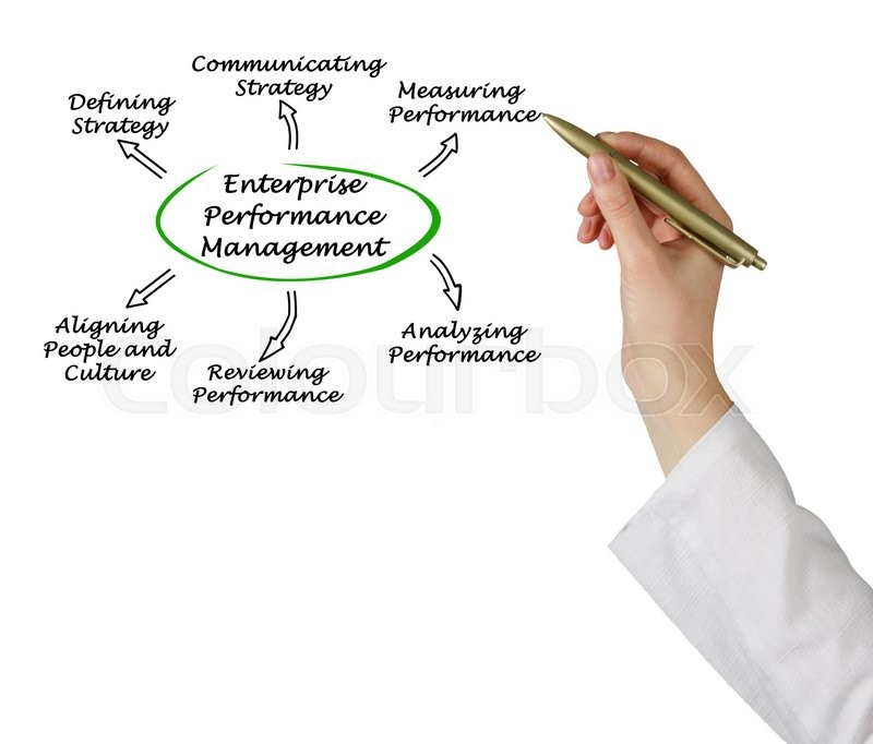 Stock image of 'Diagram of Enterprise Performance Management'