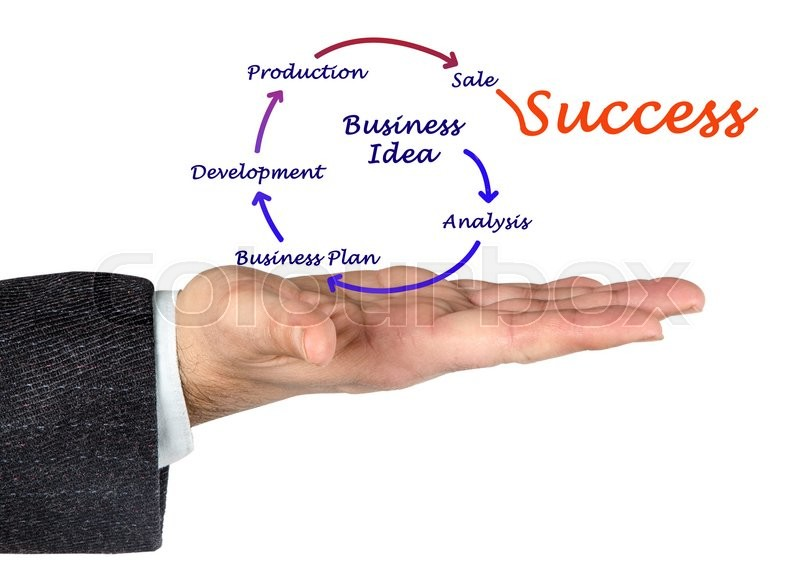 Stock image of 'From business idea to success'