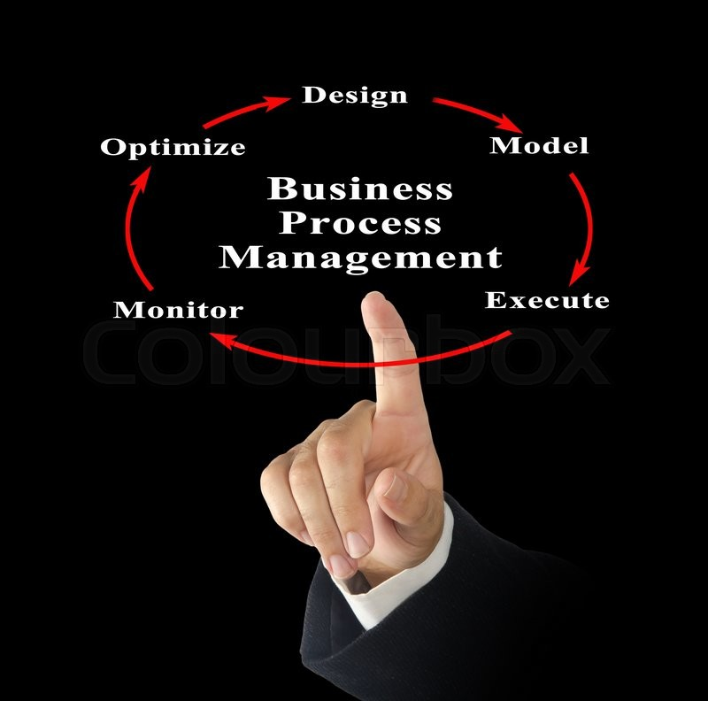Stock image of 'Diagram of Business Process Management\'