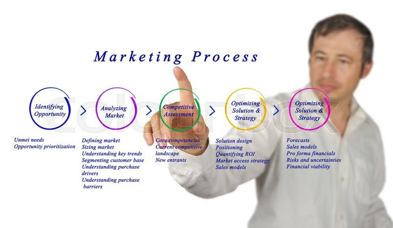Stock image of 'Diagram of Marketing Process	'