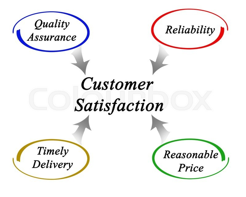 models of customer satisfaction Ticle, the authors develop a model of customer satisfaction with service failure/recovery encounters based on an exchange framework that inte- grates concepts from both the consumer satisfaction and social justice lit.