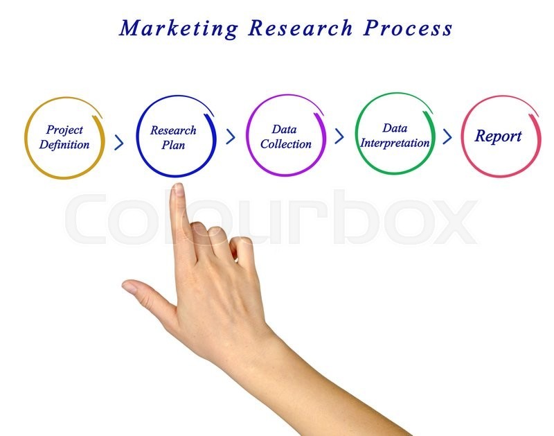 Diagram of marketing research process stock photo colourbox sciox Choice Image
