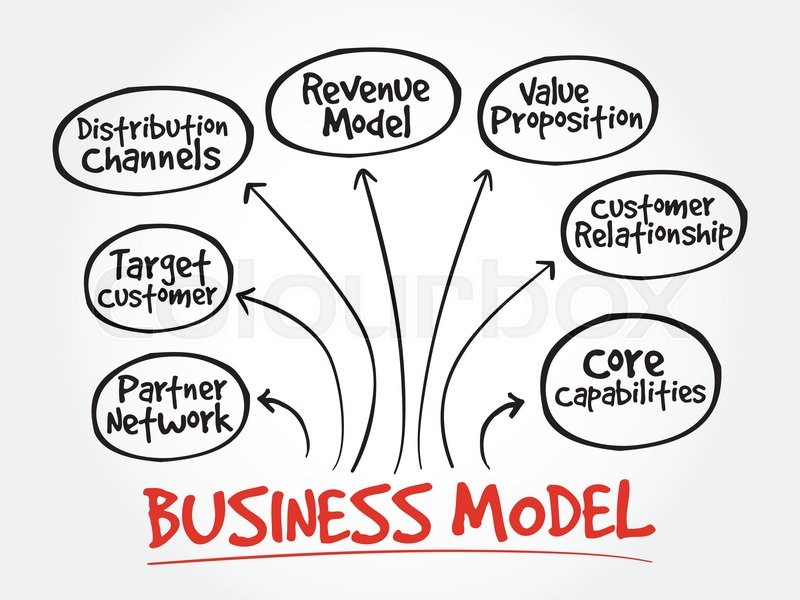 Business Model Mind Map Flowchart Business Concept For Presentations