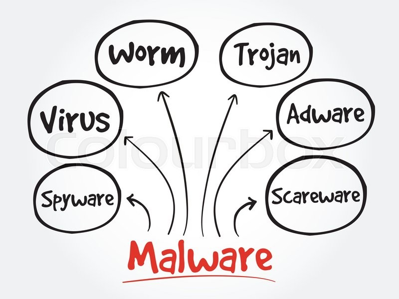 malware mind map flowchart business technology concept for