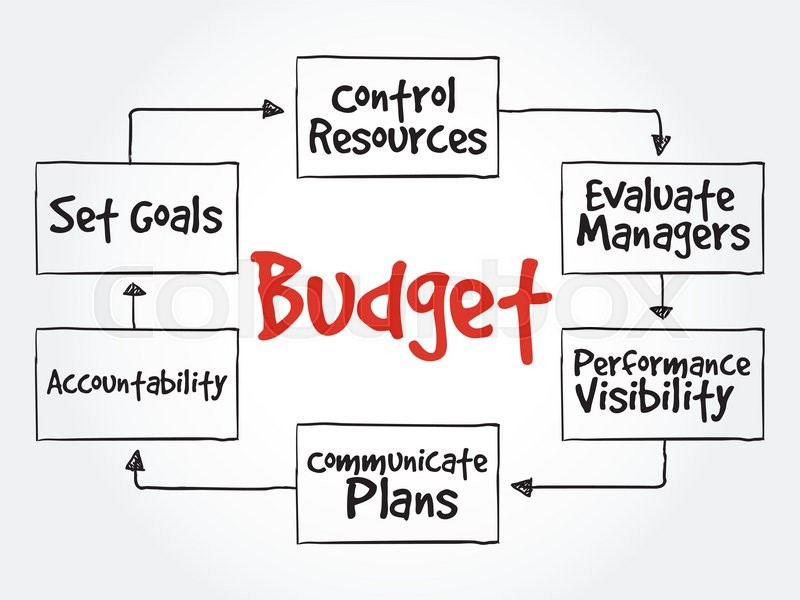 Image result for set budget for Business