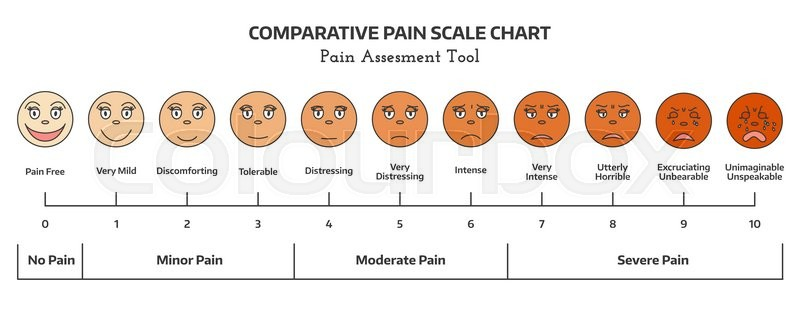 Faces pain scale doctors pain assessment scale comparative pain