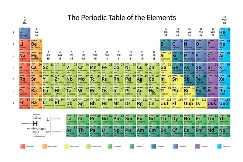 bright colorful periodic table of the elements with atomic mass electronegativity and 1st ionization energy isolated on white stock photo colourbox