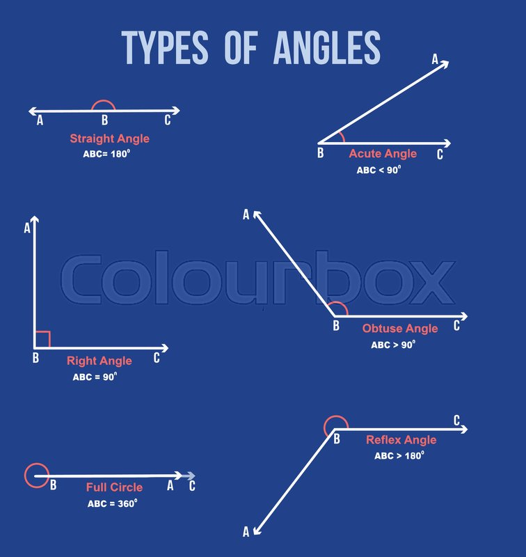 Types of angles on blue background (     | Stock vector
