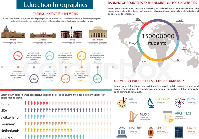 Education Infographics With Map Pie Chart And Timeline Graph Of The