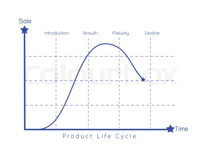 Business And Marketing Concepts 4 Stage Of Product Life Cycle Chart