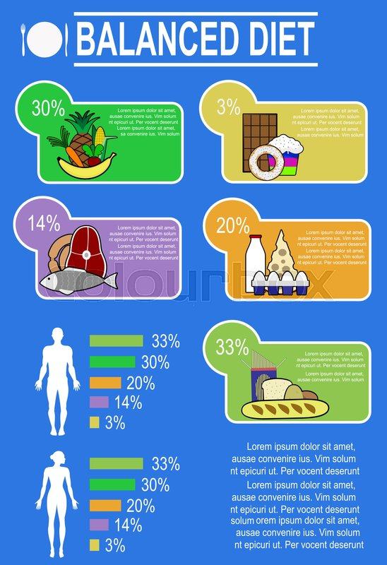 Infographic chart of healthy nutrition proportions and