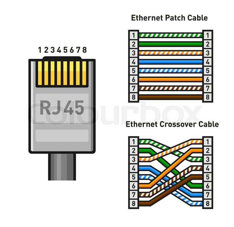 Ethernet Connector Pinout Color Code. Straight and Crossover RJ45 ...