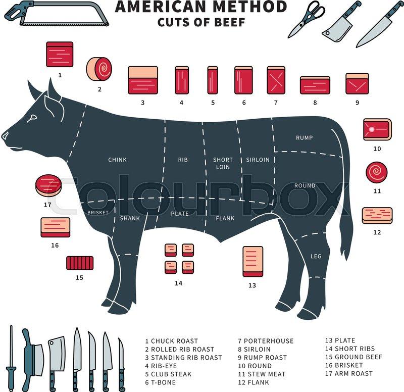 Steak, rind, rindfleisch | Vektorgrafik | Colourbox