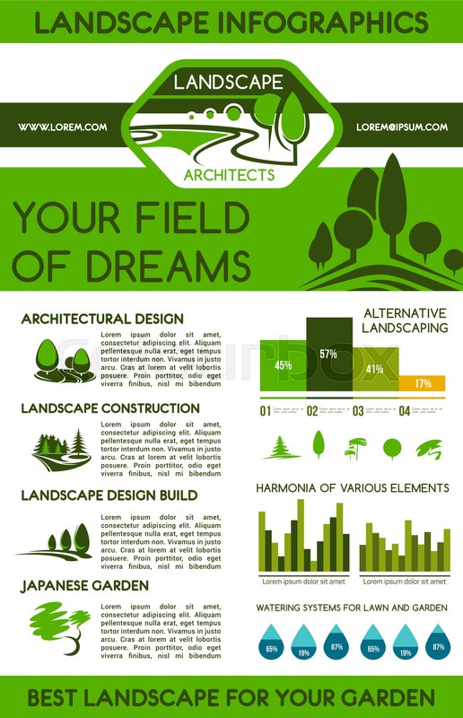 Landscape Design Infographics Landscaping Services Statistics Infographic Report With Graph Chart And Water Drops Diagram Architecture