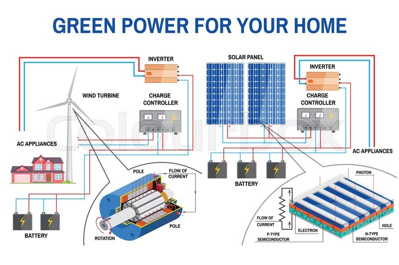 800px_COLOURBOX25434401 solar panel and wind power generation system for home renewable wind turbine charge controller wiring diagram at fashall.co