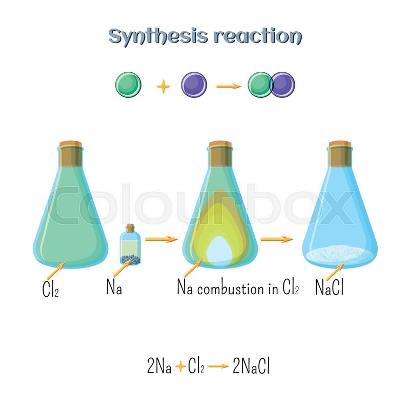 Synthesis Reaction Sodium Chloride Formation Of Sodium Metal And