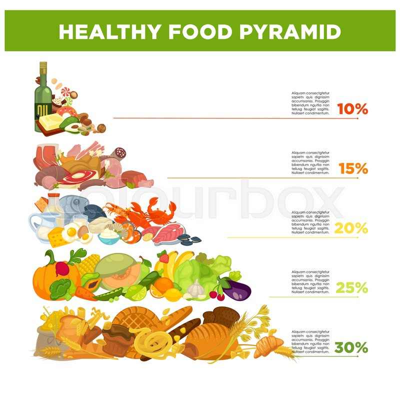 Healthy food pyramid with percentage and small description ...