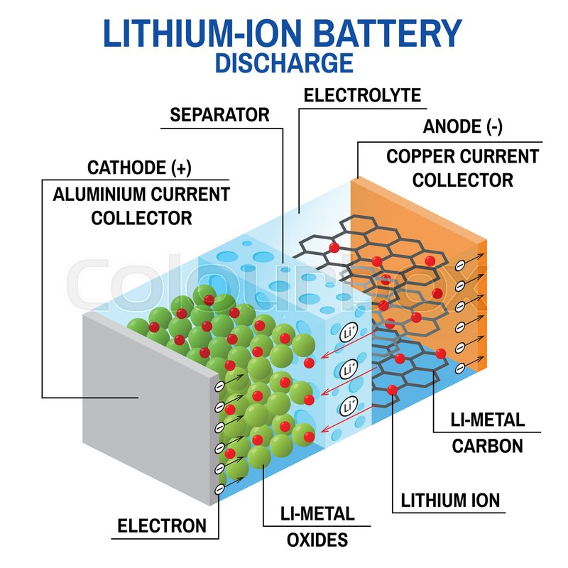Li Ion Battery Diagram Vector Illustration Rechargeable