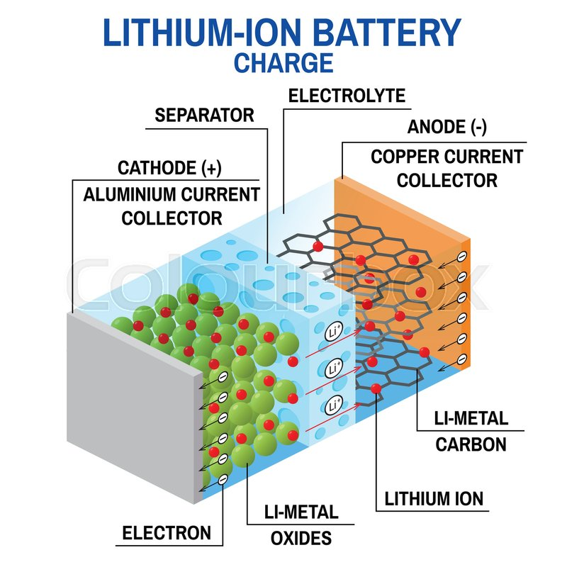 Li Ion Battery Diagram Vector Illustration Rechargeable Battery In