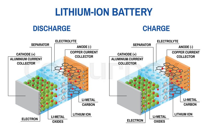 li ion battery diagram vector stock vector colourbox Rechargeable Battery Cell Diagrams