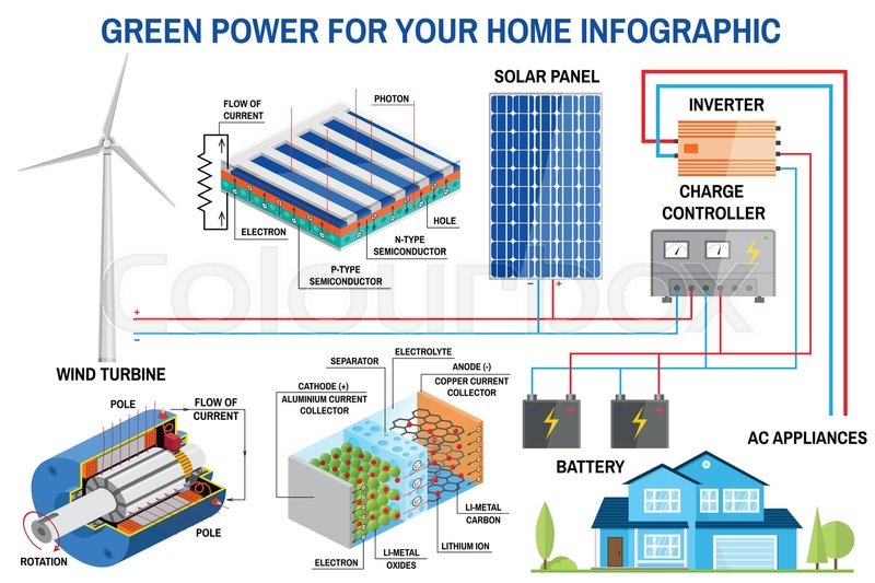Solar panel and wind power generation system for home infographic ...