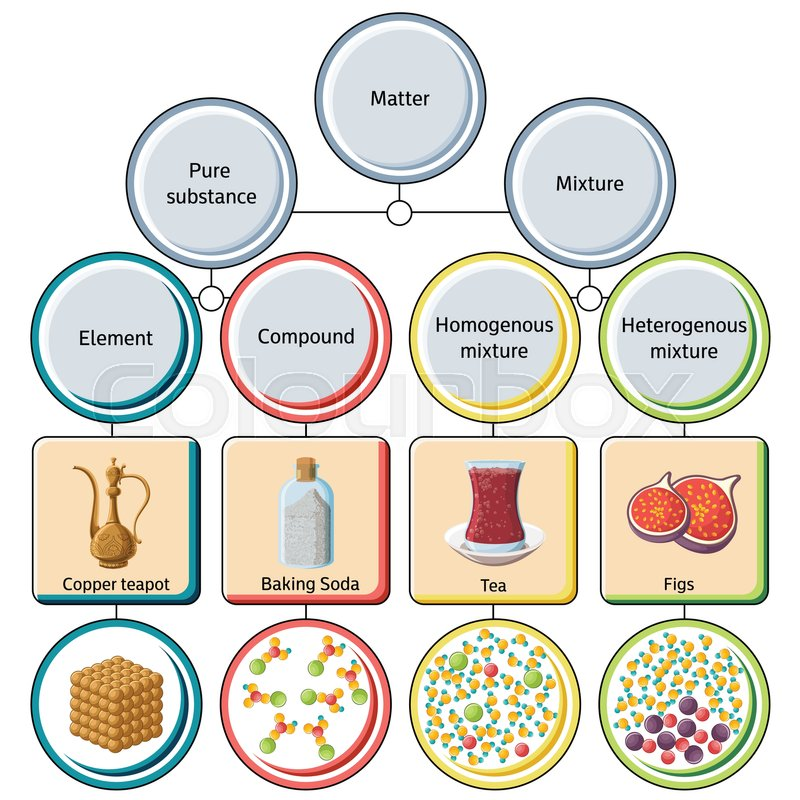 Pure substances and mixtures diagram. Educational ...