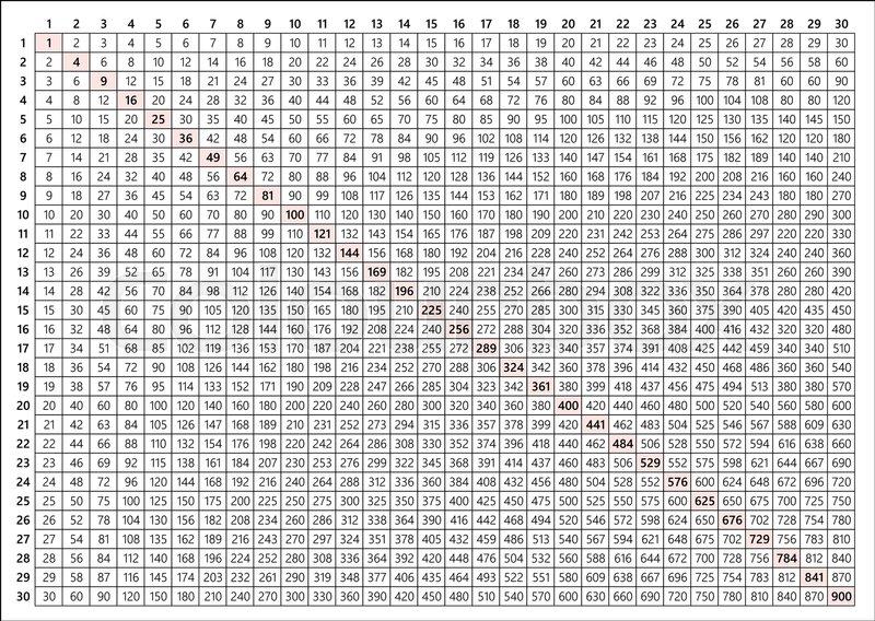30x30 Multiplication Table Vector Stock Vector Colourbox
