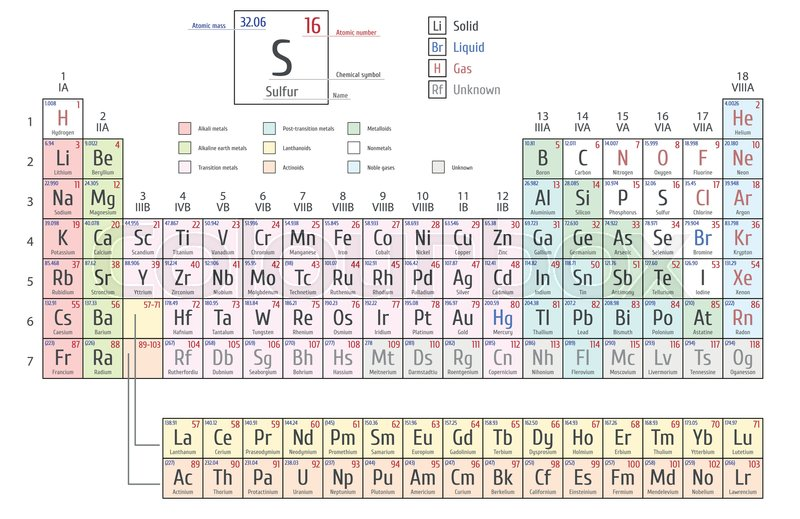 Periodic table of the elements by mendeleev shows atomic number periodic table of the elements by mendeleev shows atomic number symbol name and atomic weight vector urtaz Images