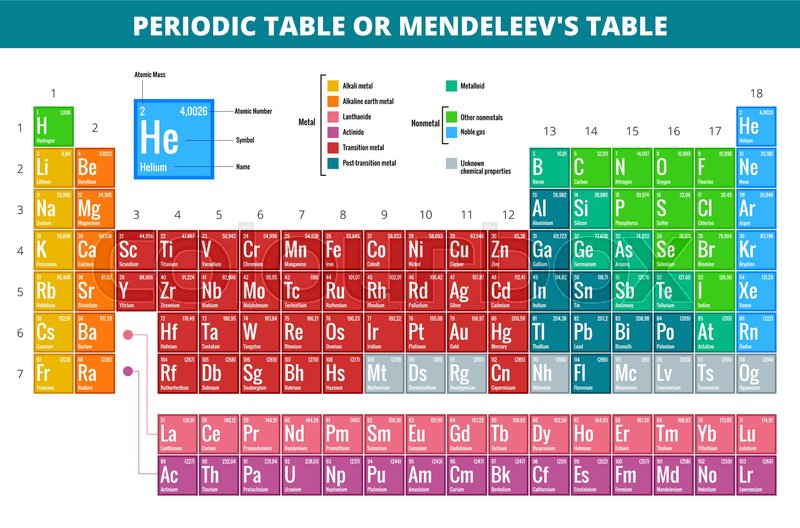 Mendeleev s periodic table of elements vector illustration stock mendeleev s periodic table of elements vector illustration vector urtaz Image collections