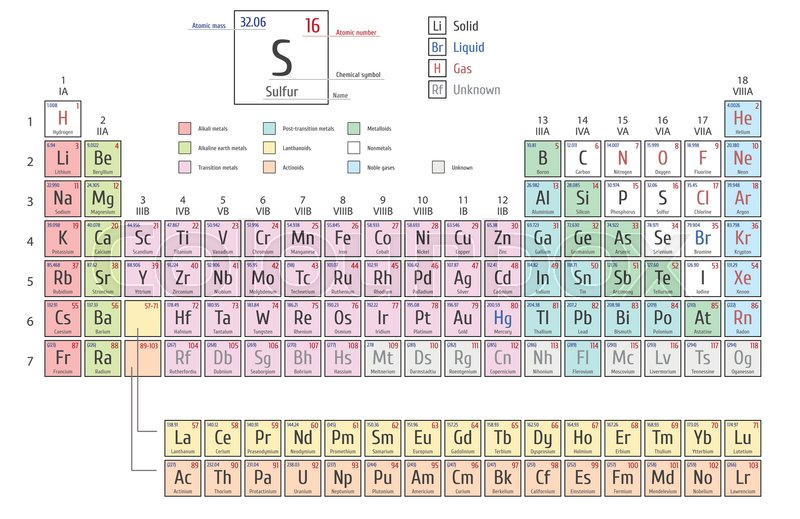 Periodic Table Of The Elements Shows Atomic Number, Symbol, Name And Atomic  Weight, Vector